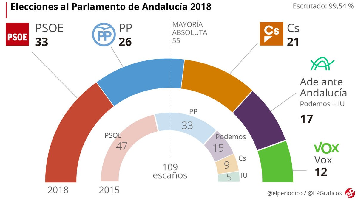 grafico-elecciones-andaluzas-1543789354423